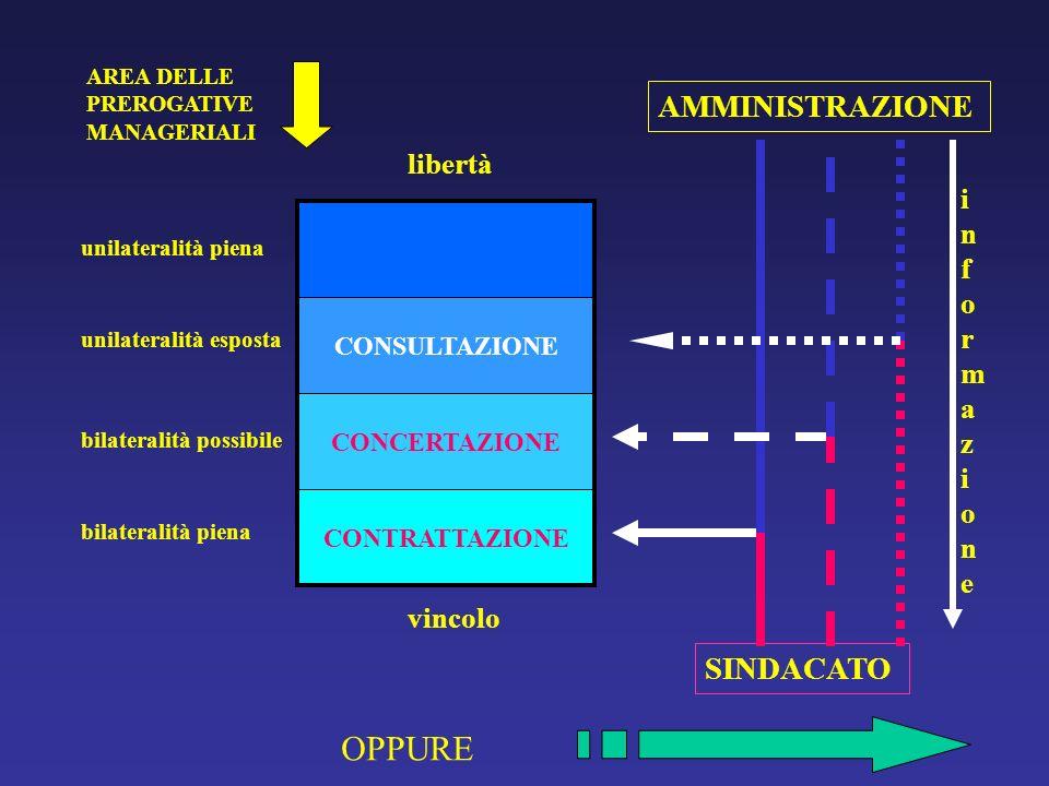 AREA DELLE PREROGATIVE MANAGERIALI CONTRATTAZIONE CONCERTAZIONE CONSULTAZIONE SINDACATO AMMINISTRAZIONE vincolo unilateralità piena libertà bilaterali