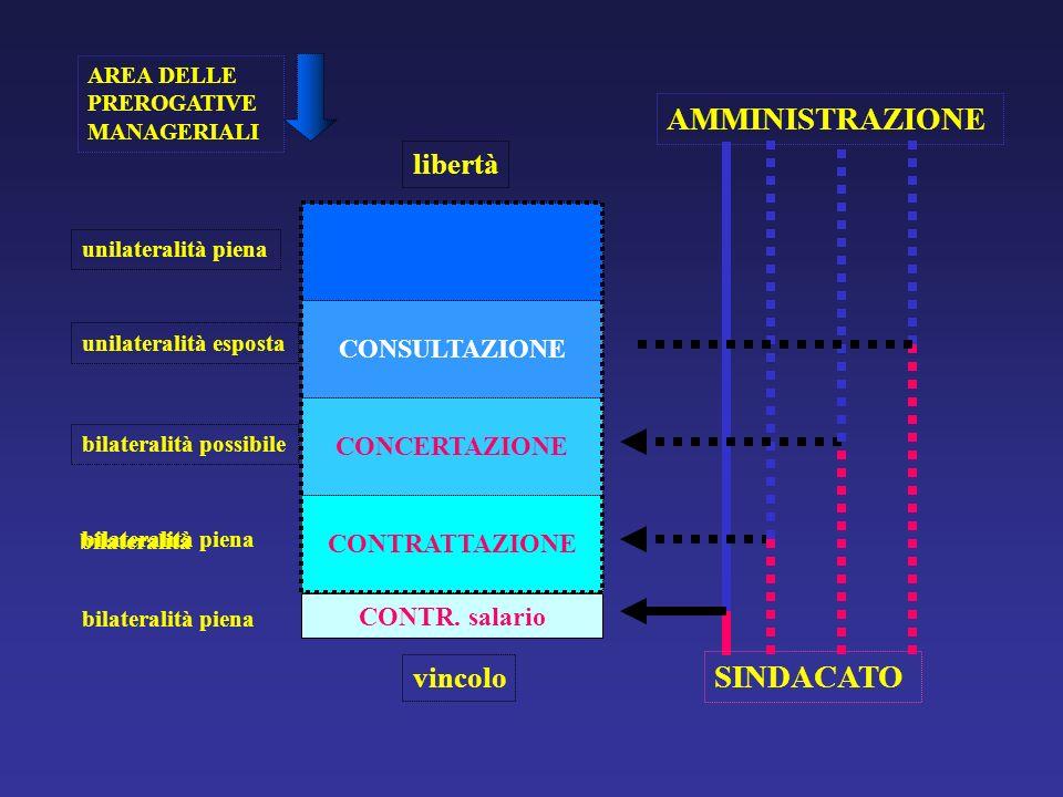 bilateralità piena bilateralità piena CONTR. salario AREA DELLE PREROGATIVE MANAGERIALI SINDACATO AMMINISTRAZIONE CONTRATTAZIONE CONCERTAZIONE CONSULT