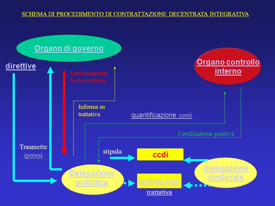 SCHEMA DI PROCEDIMENTO DI CONTRATTAZIONE DECENTRATA INTEGRATIVA Delegazione pubblica direttive Ipotesi ccdi ccdi delegazione sindacale Trasmette ipote