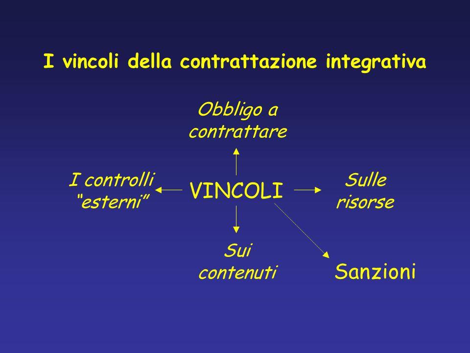 I vincoli della contrattazione integrativa Art.2, c.3 D.lgs.
