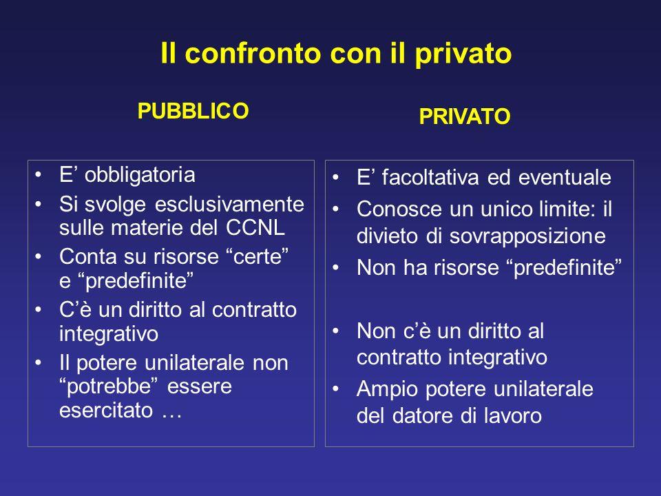 Il confronto con il privato E obbligatoria Si svolge esclusivamente sulle materie del CCNL Conta su risorse certe e predefinite Cè un diritto al contr
