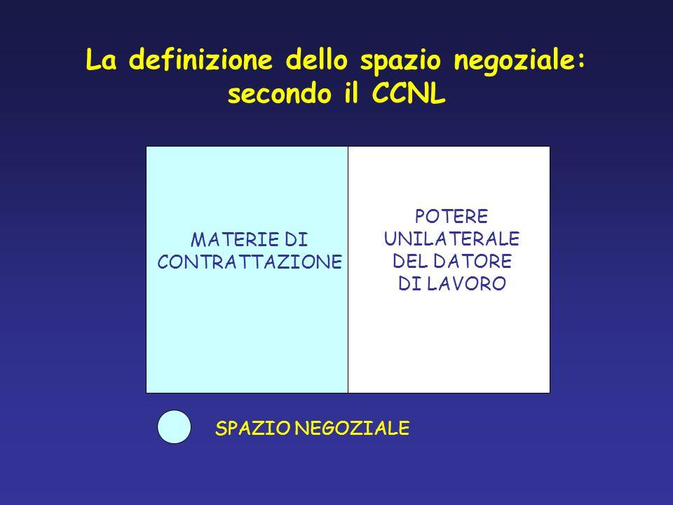 La definizione dello spazio negoziale: secondo il CCNL MATERIE DI CONTRATTAZIONE POTERE UNILATERALE DEL DATORE DI LAVORO SPAZIO NEGOZIALE