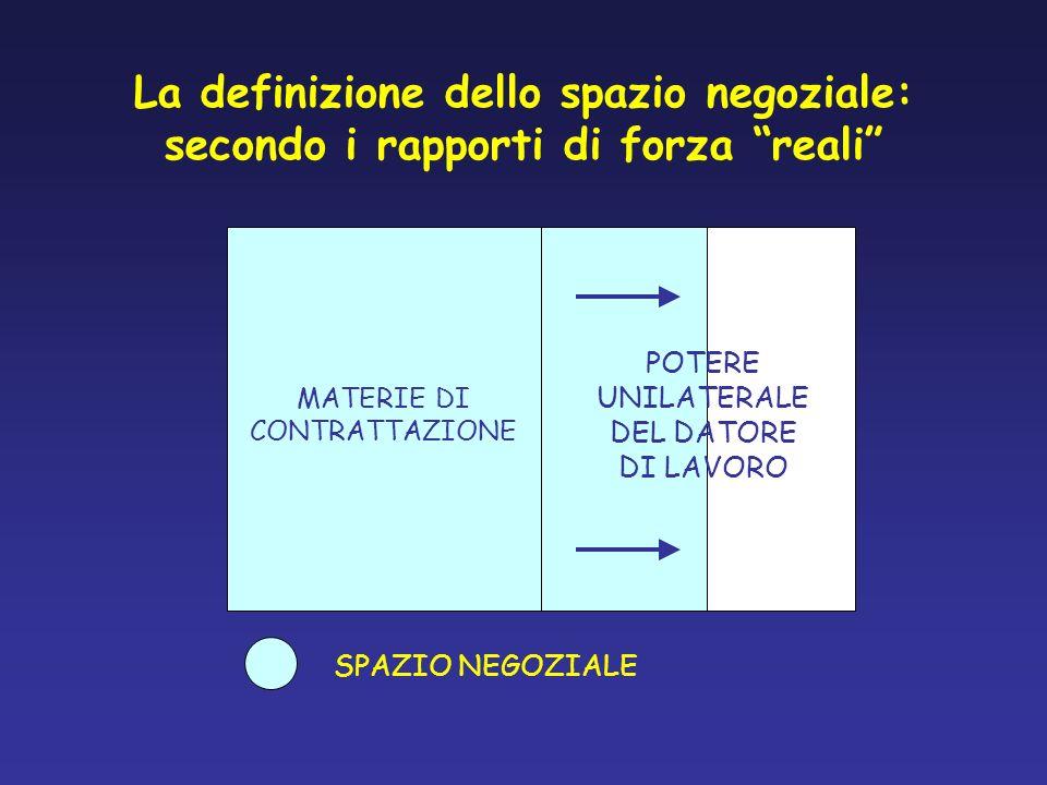 La definizione dello spazio negoziale: secondo i rapporti di forza reali MATERIE DI CONTRATTAZIONE SPAZIO NEGOZIALE POTERE UNILATERALE DEL DATORE DI L