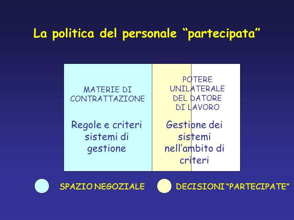 La politica del personale partecipata MATERIE DI CONTRATTAZIONE SPAZIO NEGOZIALE Regole e criteri sistemi di gestione POTERE UNILATERALE DEL DATORE DI