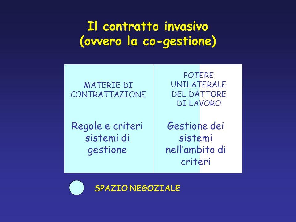 Il contratto invasivo (ovvero la co-gestione) MATERIE DI CONTRATTAZIONE SPAZIO NEGOZIALE POTERE UNILATERALE DEL DATTORE DI LAVORO Regole e criteri sis