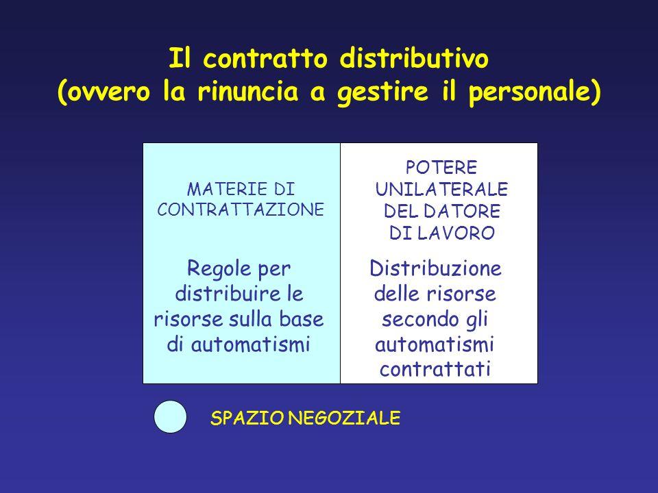 Il contratto distributivo (ovvero la rinuncia a gestire il personale) MATERIE DI CONTRATTAZIONE SPAZIO NEGOZIALE POTERE UNILATERALE DEL DATORE DI LAVO