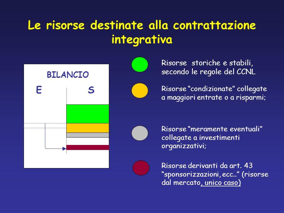 Le risorse destinate alla contrattazione integrativa BILANCIO ES Risorse storiche e stabili, secondo le regole del CCNL Risorse condizionate collegate