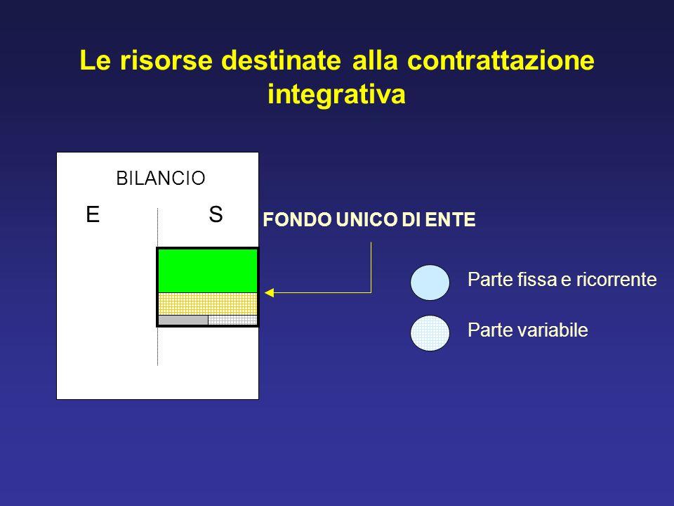 Le risorse destinate alla contrattazione integrativa BILANCIO ES FONDO UNICO DI ENTE Parte fissa e ricorrente Parte variabile