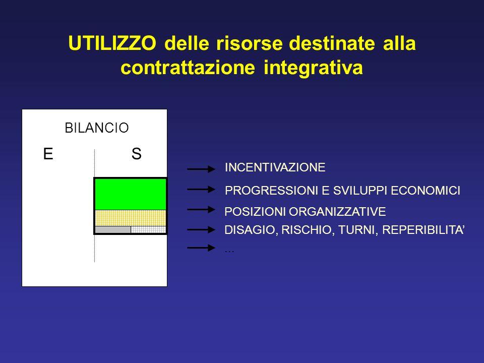 UTILIZZO delle risorse destinate alla contrattazione integrativa BILANCIO ES INCENTIVAZIONE PROGRESSIONI E SVILUPPI ECONOMICI POSIZIONI ORGANIZZATIVE