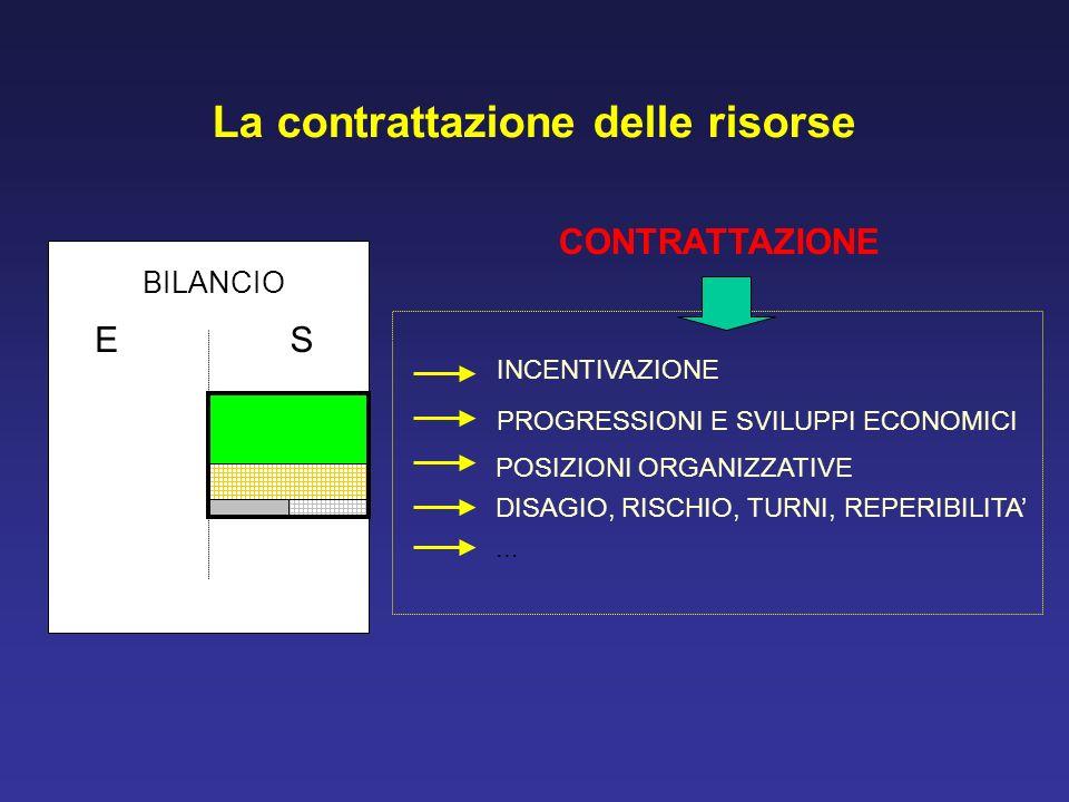 La contrattazione delle risorse BILANCIO ES INCENTIVAZIONE PROGRESSIONI E SVILUPPI ECONOMICI POSIZIONI ORGANIZZATIVE DISAGIO, RISCHIO, TURNI, REPERIBI
