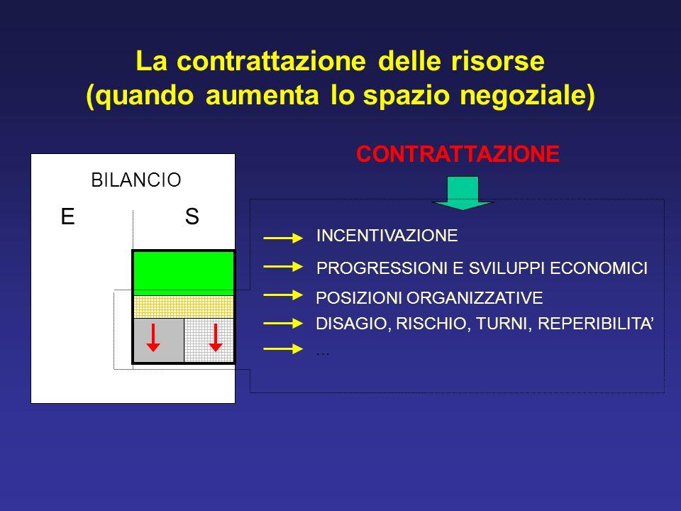 La contrattazione delle risorse (quando aumenta lo spazio negoziale) BILANCIO ES INCENTIVAZIONE PROGRESSIONI E SVILUPPI ECONOMICI POSIZIONI ORGANIZZAT