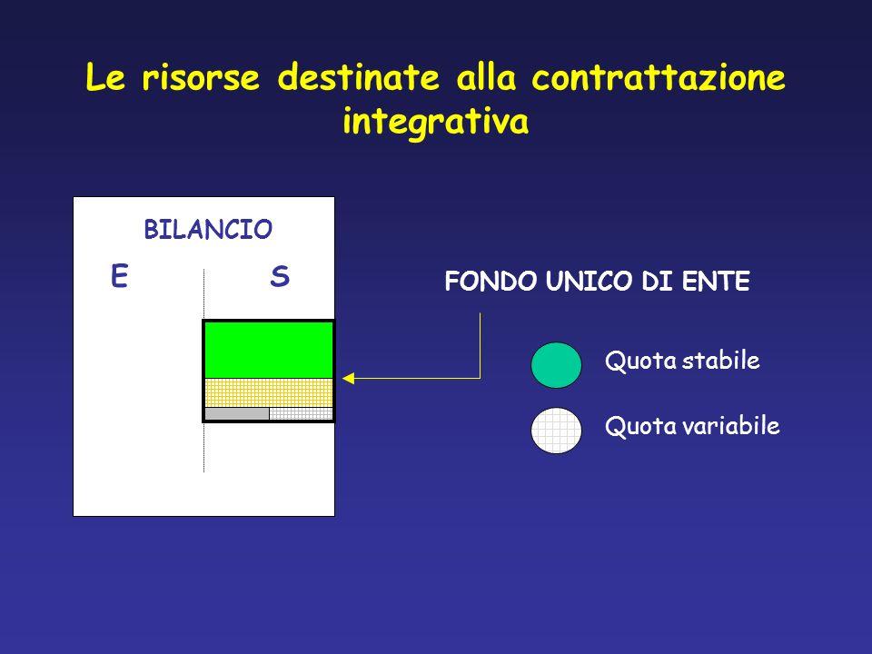 Le risorse destinate alla contrattazione integrativa BILANCIO ES FONDO UNICO DI ENTE Quota stabile Quota variabile