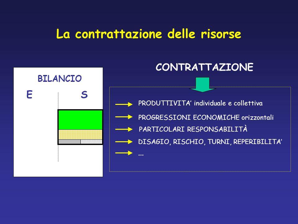 La contrattazione delle risorse BILANCIO ES PRODUTTIVITA individuale e collettiva PROGRESSIONI ECONOMICHE orizzontali DISAGIO, RISCHIO, TURNI, REPERIB