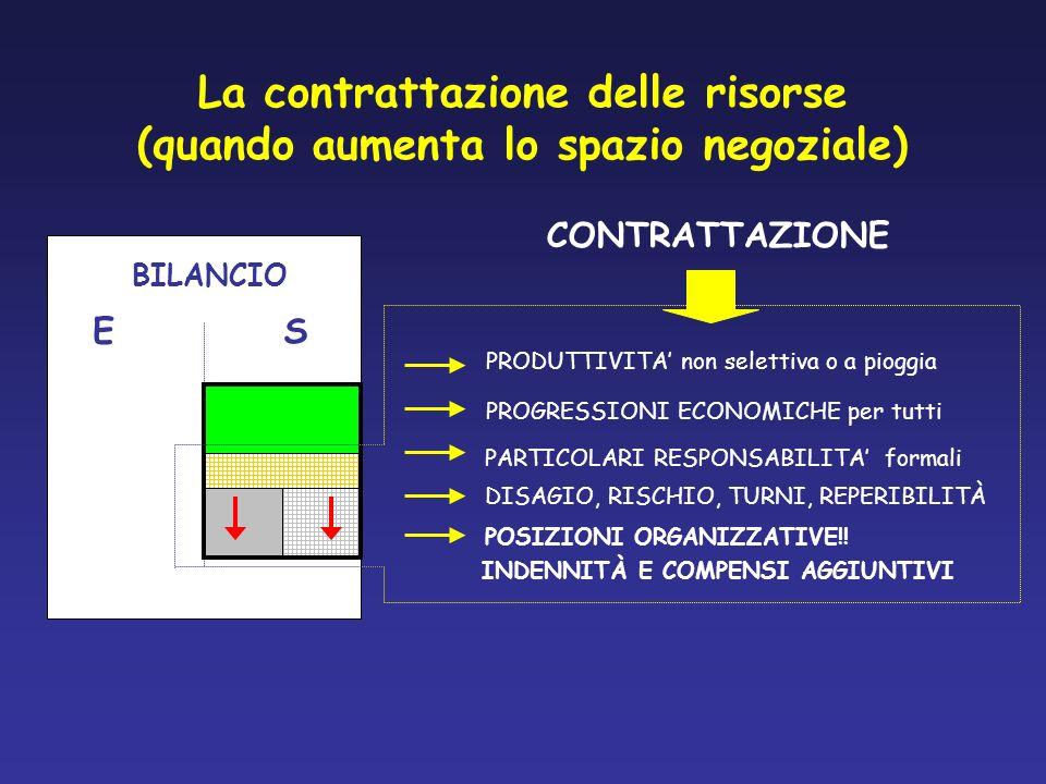 La contrattazione delle risorse (quando aumenta lo spazio negoziale) BILANCIO ES PRODUTTIVITA non selettiva o a pioggia PROGRESSIONI ECONOMICHE per tu