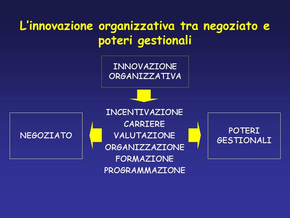 INCENTIVAZIONE CARRIERE VALUTAZIONE ORGANIZZAZIONE FORMAZIONE PROGRAMMAZIONE INNOVAZIONE ORGANIZZATIVA NEGOZIATO POTERI GESTIONALI Linnovazione organi