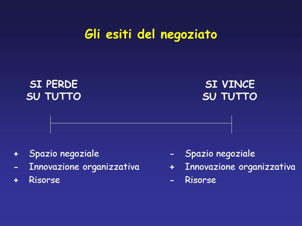 Gli esiti del negoziato SI PERDE SU TUTTO SI VINCE SU TUTTO +Spazio negoziale -Innovazione organizzativa +Risorse -Spazio negoziale +Innovazione organ