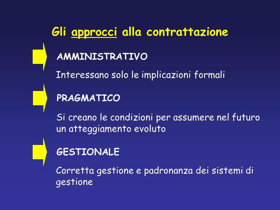 Gli approcci alla contrattazione AMMINISTRATIVO Interessano solo le implicazioni formali PRAGMATICO Si creano le condizioni per assumere nel futuro un
