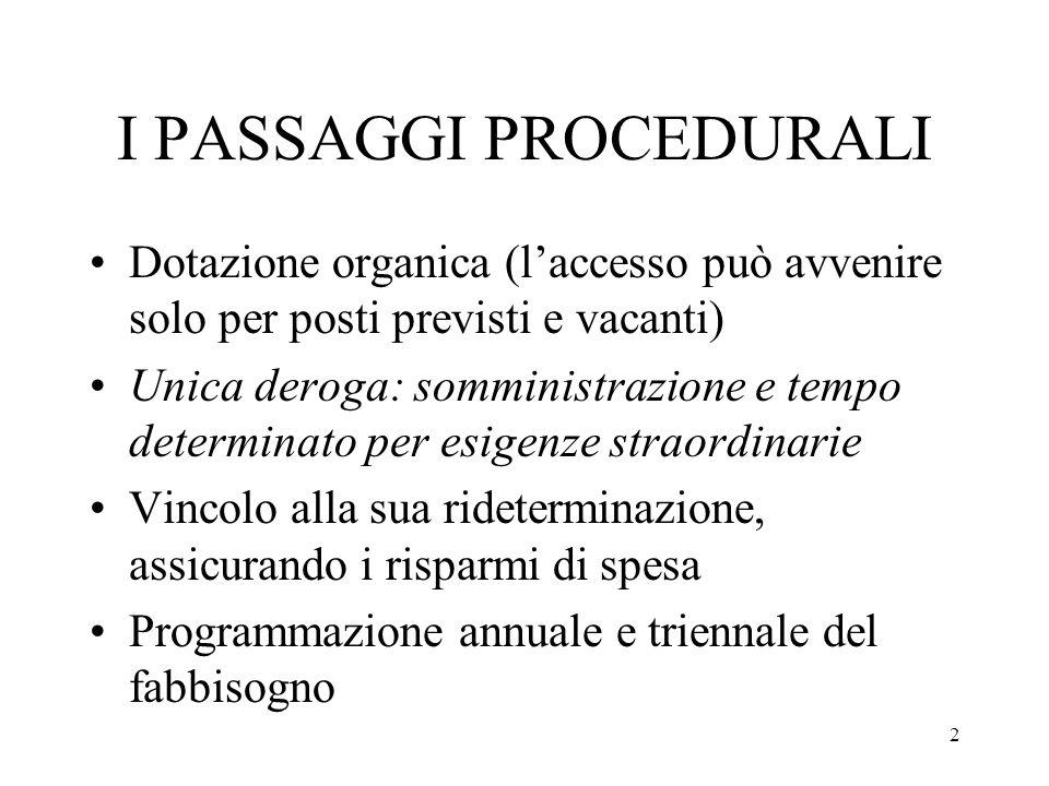2 I PASSAGGI PROCEDURALI Dotazione organica (laccesso può avvenire solo per posti previsti e vacanti) Unica deroga: somministrazione e tempo determina