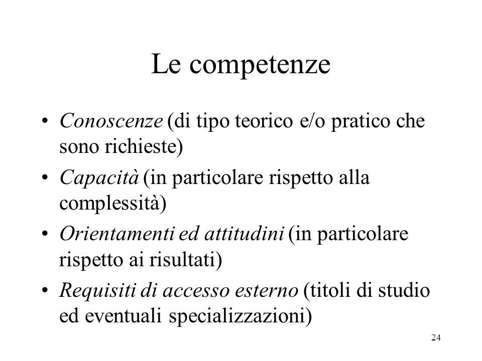 24 Le competenze Conoscenze (di tipo teorico e/o pratico che sono richieste) Capacità (in particolare rispetto alla complessità) Orientamenti ed attitudini (in particolare rispetto ai risultati) Requisiti di accesso esterno (titoli di studio ed eventuali specializzazioni)