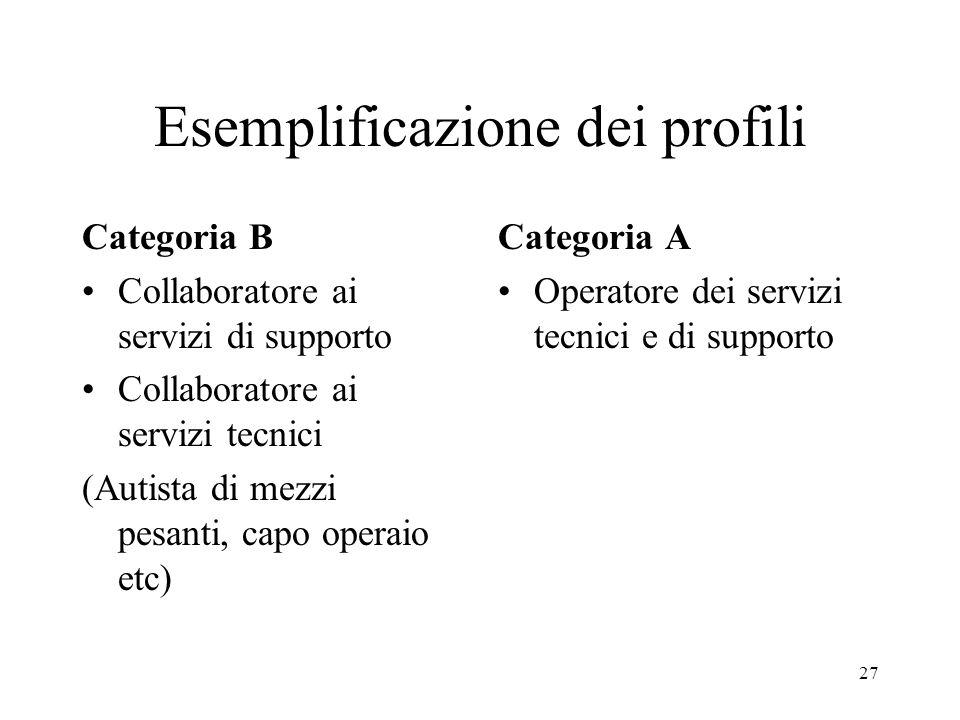 27 Esemplificazione dei profili Categoria B Collaboratore ai servizi di supporto Collaboratore ai servizi tecnici (Autista di mezzi pesanti, capo operaio etc) Categoria A Operatore dei servizi tecnici e di supporto