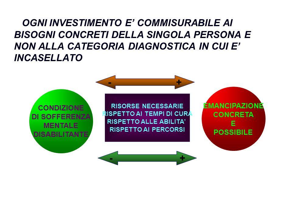 OGNI INVESTIMENTO E COMMISURABILE AI BISOGNI CONCRETI DELLA SINGOLA PERSONA E NON ALLA CATEGORIA DIAGNOSTICA IN CUI E INCASELLATO CONDIZIONE DI SOFFERENZA MENTALE DISABILITANTE EMANCIPAZIONE CONCRETA E POSSIBILE - + RISORSE NECESSARIE RISPETTO AI TEMPI DI CURA RISPETTO ALLE ABILITA RISPETTO AI PERCORSI