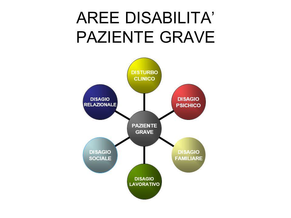AREE DISABILITA PAZIENTE GRAVE PAZIENTE GRAVE DISTURBO CLINICO DISAGIO PSICHICO DISAGIO FAMILIARE DISAGIO LAVORATIVO DISAGIO SOCIALE DISAGIO RELAZIONALE