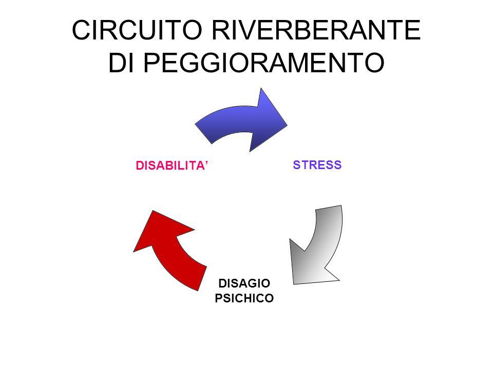 CIRCUITO RIVERBERANTE DI PEGGIORAMENTO STRESS DISAGIO PSICHICO DISABILITA