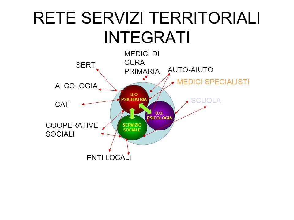 RETE SERVIZI TERRITORIALI INTEGRATI SERVIZIO SOCIALE U.O PSICHIATRIA U.O.