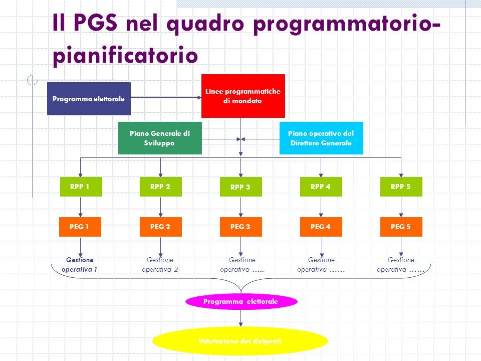 Il PGS nel quadro programmatorio- pianificatorio Programma elettorale Linee programmatiche di mandato Piano Generale di Sviluppo Piano operativo del Direttore Generale RPP 1RPP 2 RPP 3 RPP 4RPP 5 PEG 1 PEG 2PEG 3PEG 4PEG 5 Gestione operativa 1 Gestione operativa 2 Gestione operativa …..