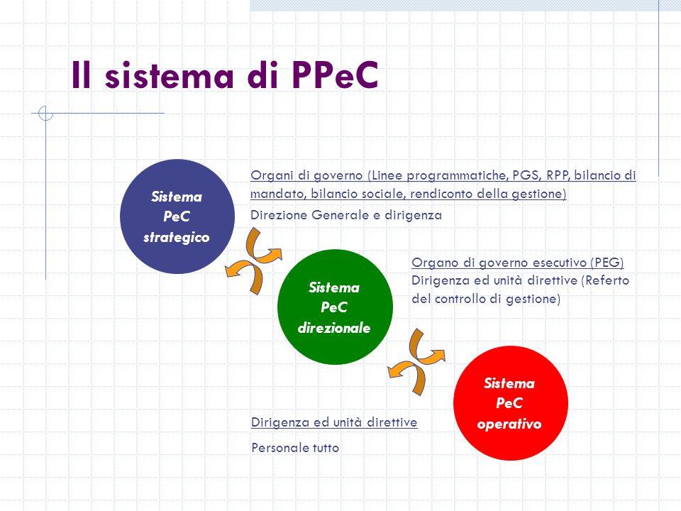Il sistema di PPeC Sistema PeC strategico Sistema PeC direzionale Sistema PeC operativo Organo di governo esecutivo (PEG) Dirigenza ed unità direttive (Referto del controllo di gestione) Dirigenza ed unità direttive Personale tutto Direzione Generale e dirigenza Organi di governo (Linee programmatiche, PGS, RPP, bilancio di mandato, bilancio sociale, rendiconto della gestione)