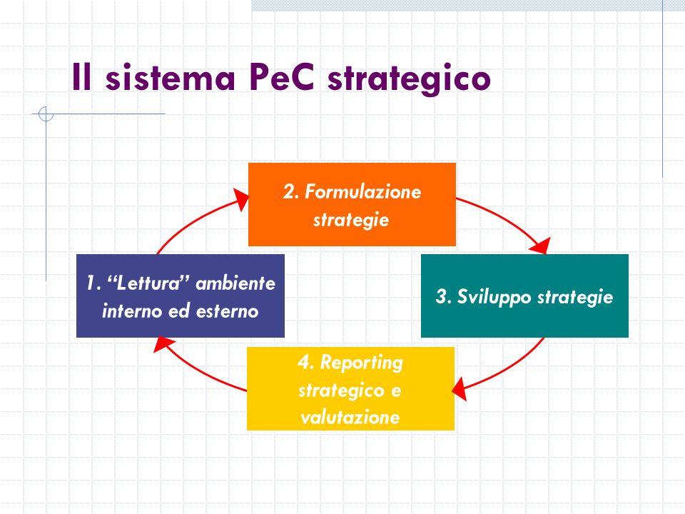 Il sistema PeC strategico 2. Formulazione strategie 4.