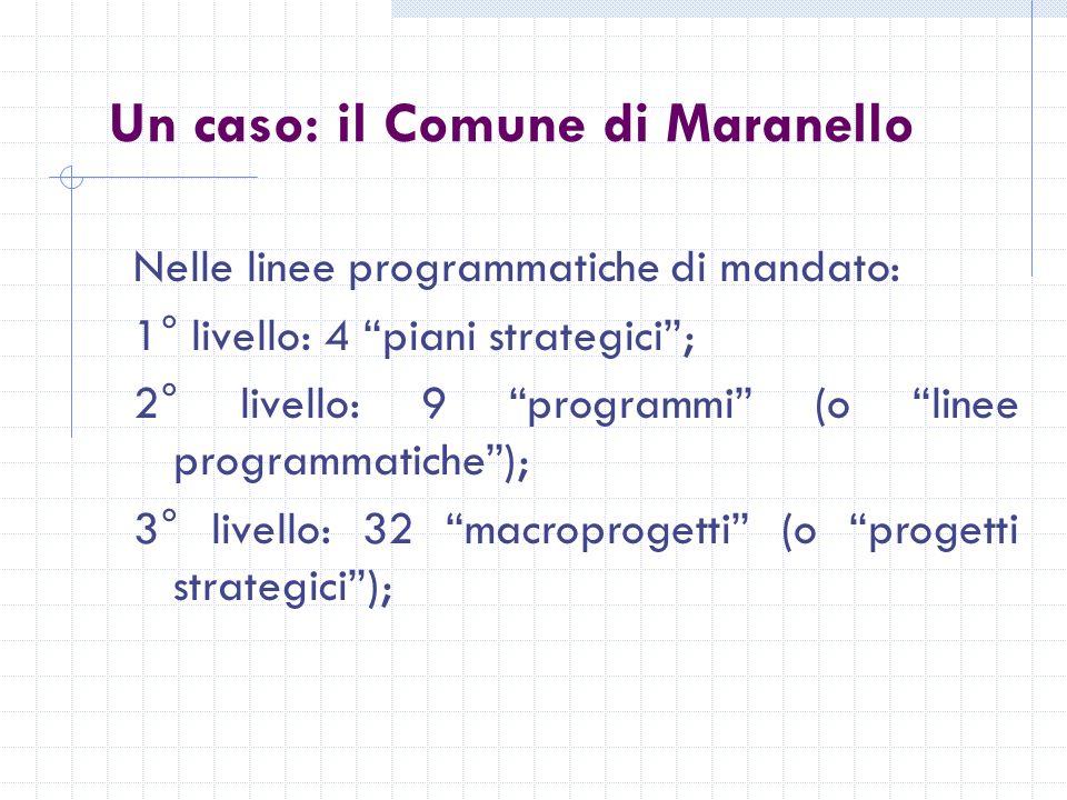Un caso: il Comune di Maranello Nelle linee programmatiche di mandato: 1° livello: 4 piani strategici; 2° livello: 9 programmi (o linee programmatiche); 3° livello: 32 macroprogetti (o progetti strategici);