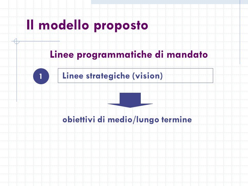 Il modello proposto 1 Linee strategiche (vision) obiettivi di medio/lungo termine Linee programmatiche di mandato