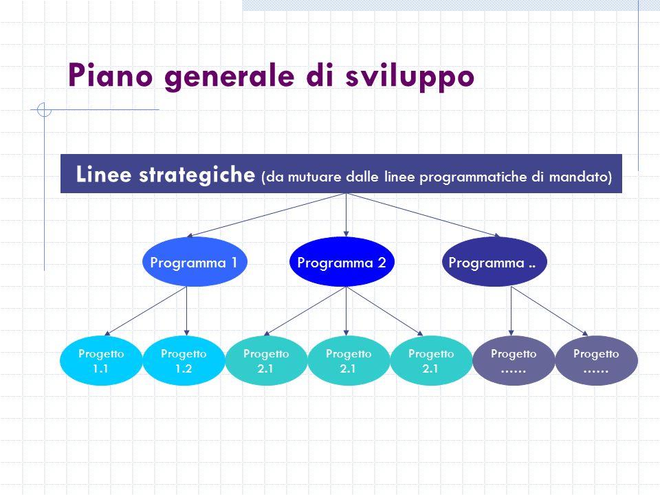 Piano generale di sviluppo Linee strategiche (da mutuare dalle linee programmatiche di mandato) Programma 1Programma 2Programma..