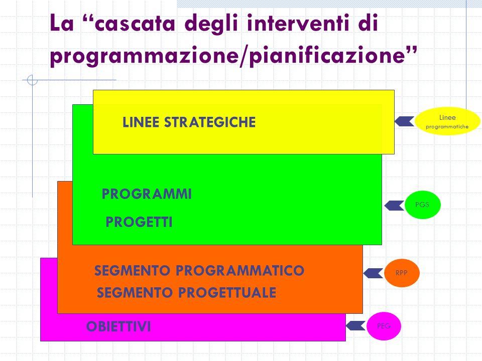 OBIETTIVI SEGMENTO PROGRAMMATICO SEGMENTO PROGETTUALE La cascata degli interventi di programmazione/pianificazione PROGRAMMI PROGETTI LINEE STRATEGICHE Linee programmatiche PGSRPPPEG