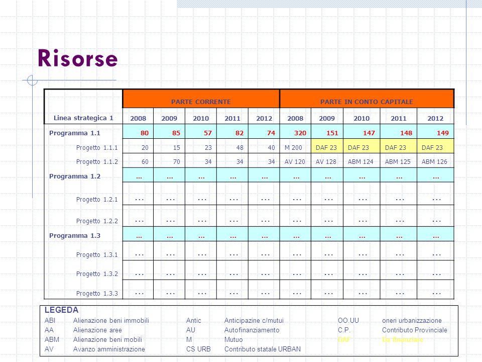 Risorse Linea strategica 1 PARTE CORRENTEPARTE IN CONTO CAPITALE 2008200920102011201220082009201020112012 Programma 1.18085578274320151147148149 Progetto 1.1.12015234840M 200DAF 23 Progetto 1.1.2607034 AV 120AV 128ABM 124ABM 125ABM 126 Programma 1.2...