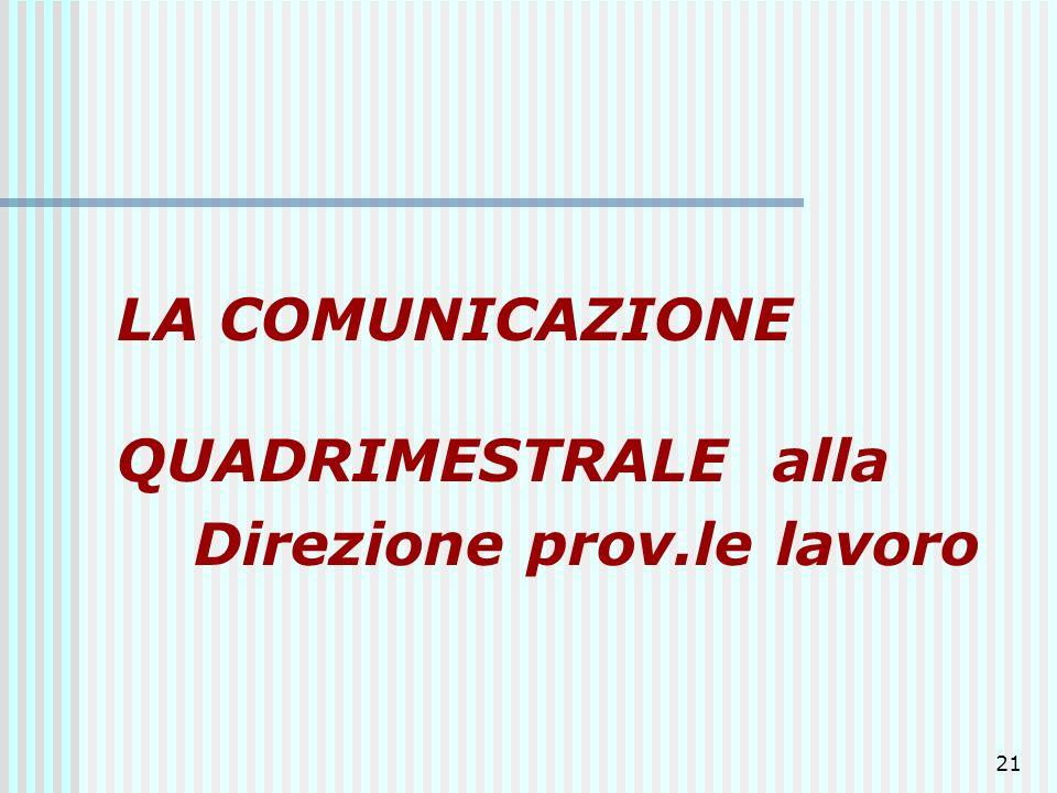21 LA COMUNICAZIONE QUADRIMESTRALE alla Direzione prov.le lavoro