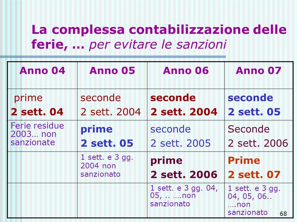 68 La complessa contabilizzazione delle ferie, … per evitare le sanzioni Anno 04Anno 05Anno 06Anno 07 prime 2 sett. 04 seconde 2 sett. 2004 seconde 2