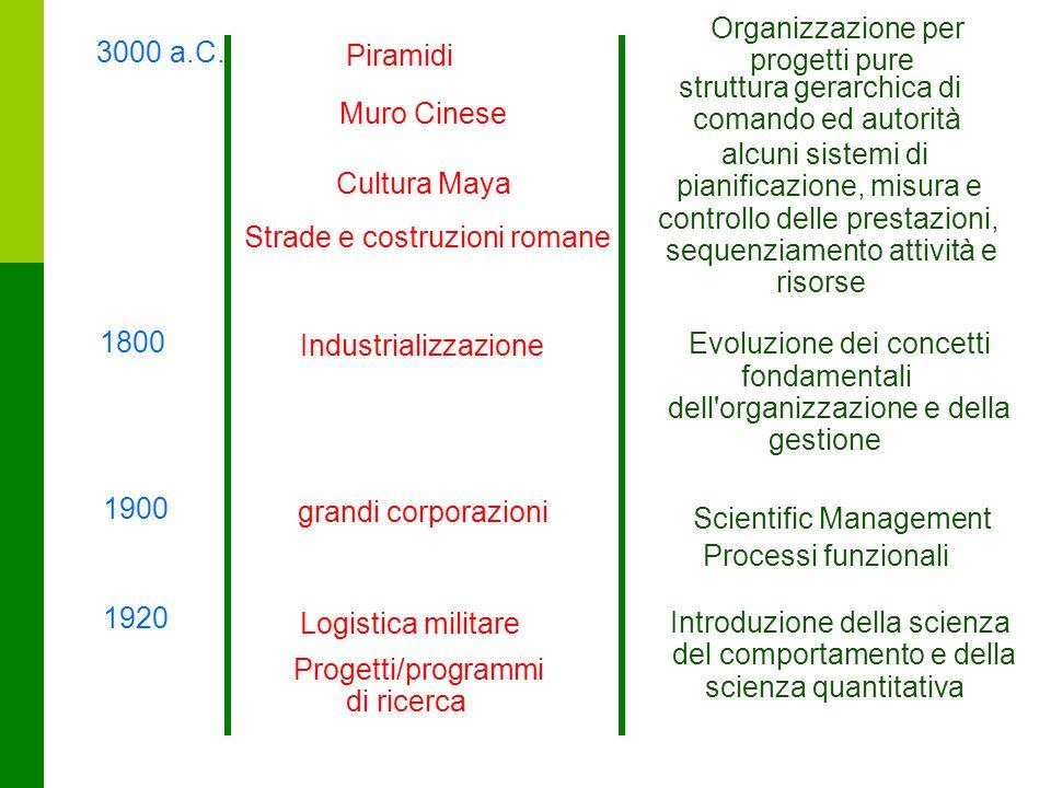 13 3000 a.C. Piramidi Muro Cinese Cultura Maya Strade e costruzioni romane 1800 Industrializzazione 1900 grandi corporazioni Organizzazione per proget