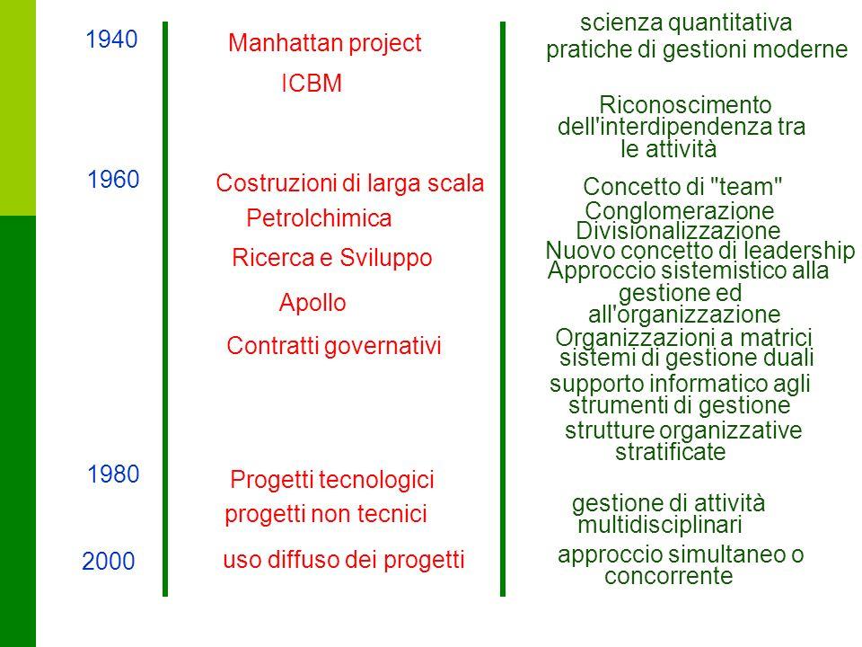 14 scienza quantitativa 1940 Manhattan project pratiche di gestioni moderne Riconoscimento dell'interdipendenza tra le attività ICBM Costruzioni di la