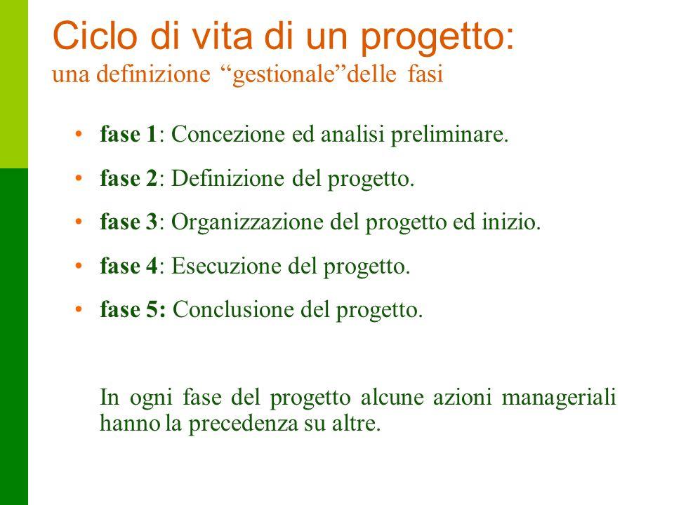 17 Ciclo di vita di un progetto: una definizione gestionaledelle fasi fase 1: Concezione ed analisi preliminare. fase 2: Definizione del progetto. fas