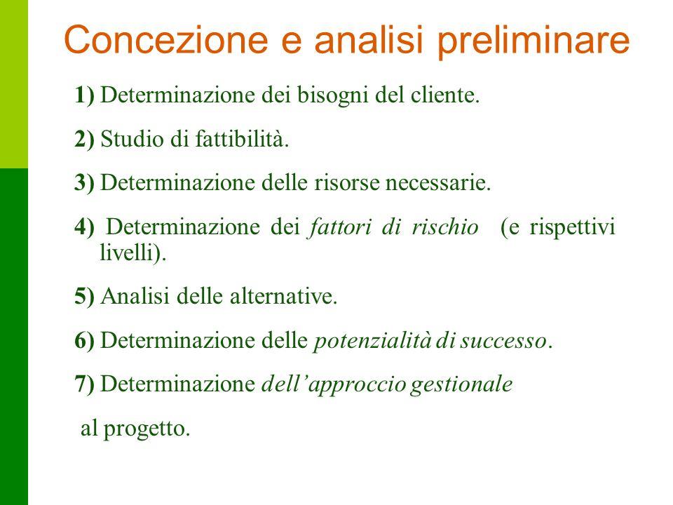 20 Concezione e analisi preliminare 1) Determinazione dei bisogni del cliente. 2) Studio di fattibilità. 3) Determinazione delle risorse necessarie. 4