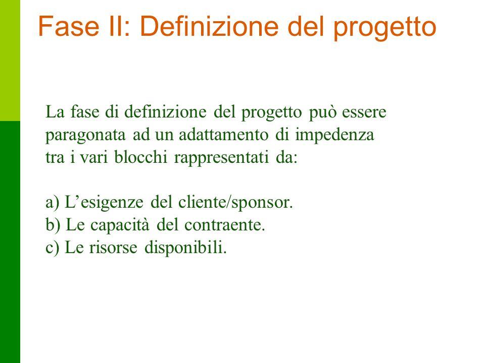 24 La fase di definizione del progetto può essere paragonata ad un adattamento di impedenza tra i vari blocchi rappresentati da: a) Lesigenze del clie