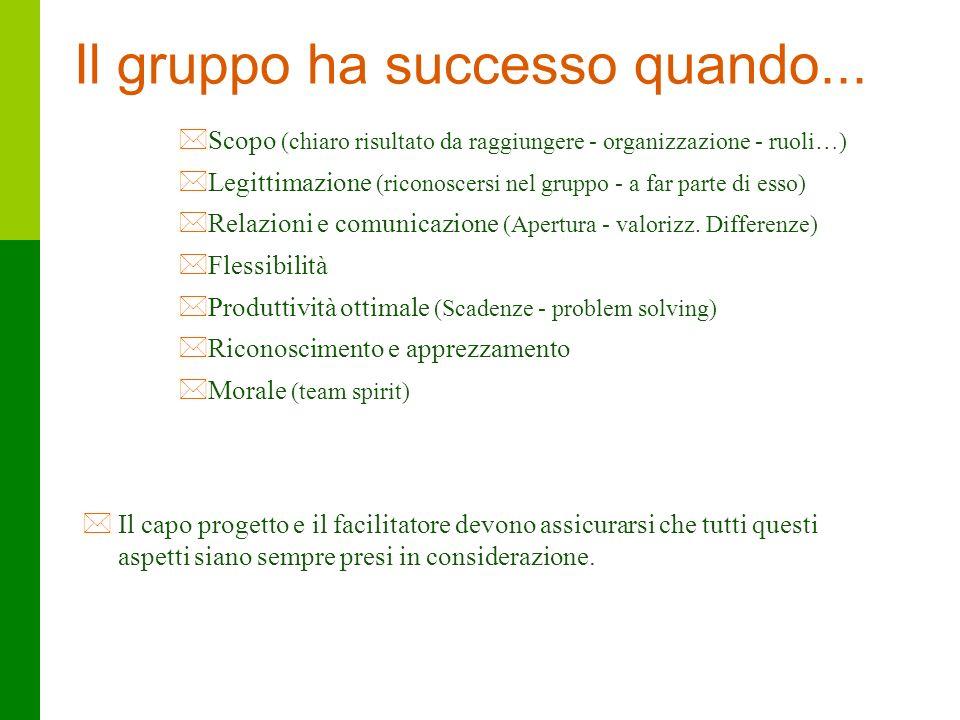 44 Il gruppo ha successo quando... *Scopo (chiaro risultato da raggiungere - organizzazione - ruoli…) *Legittimazione (riconoscersi nel gruppo - a far