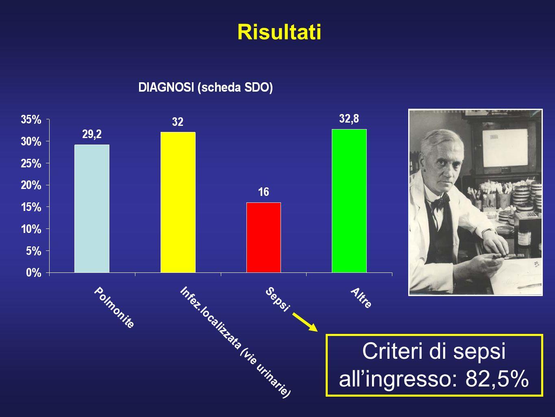 Risultati Criteri di sepsi allingresso: 82,5%