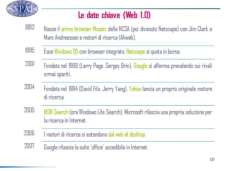 10 Le date chiave (Web 1.0)