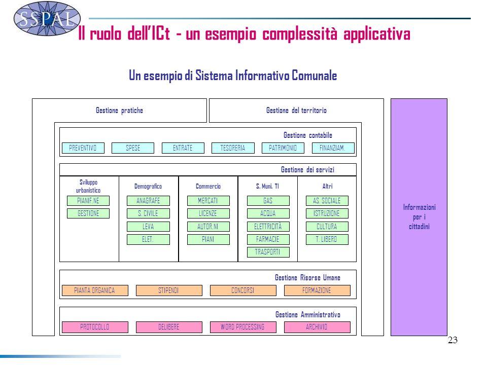 23 Il ruolo dellICt - un esempio complessità applicativa PREVENTIVOSPESEENTRATETESORERIAPATRIMONIOFINANZIAM.