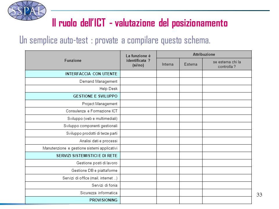 33 Il ruolo dellICT - valutazione del posizionamento Un semplice auto-test : provate a compilare questo schema.