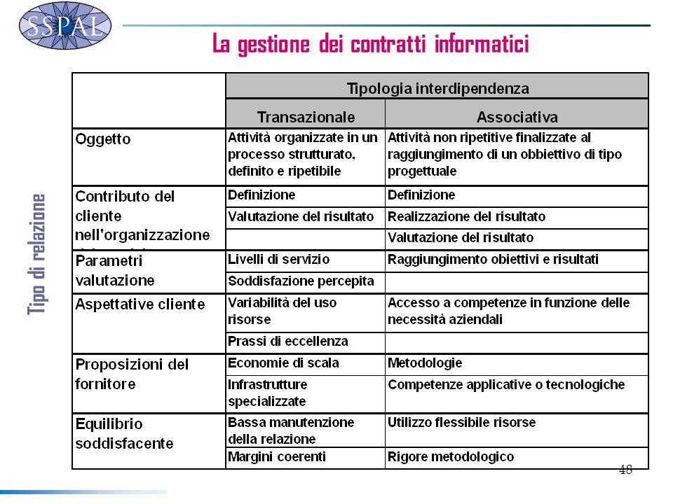 48 La gestione dei contratti informatici Tipo di relazione