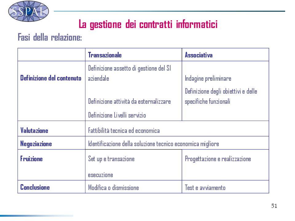 51 La gestione dei contratti informatici Fasi della relazione: